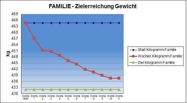 Gewichtstabelle der Familie Hofer